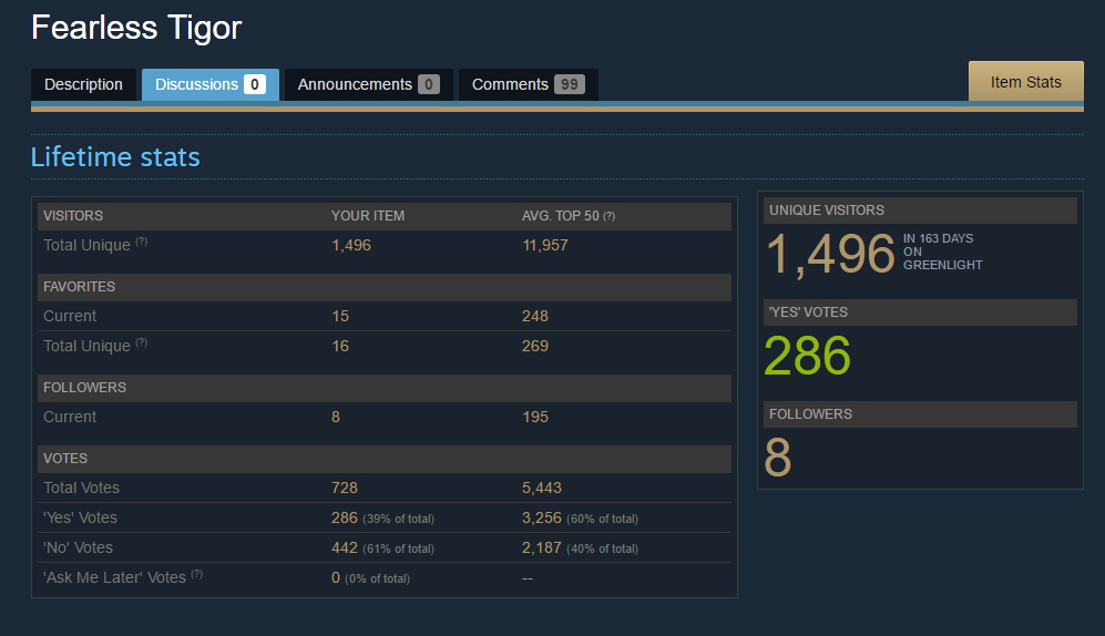 Fearless Tigor Steam Greenlight Campaign Stats